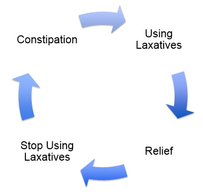 Home remedies for constipation laxative dependency